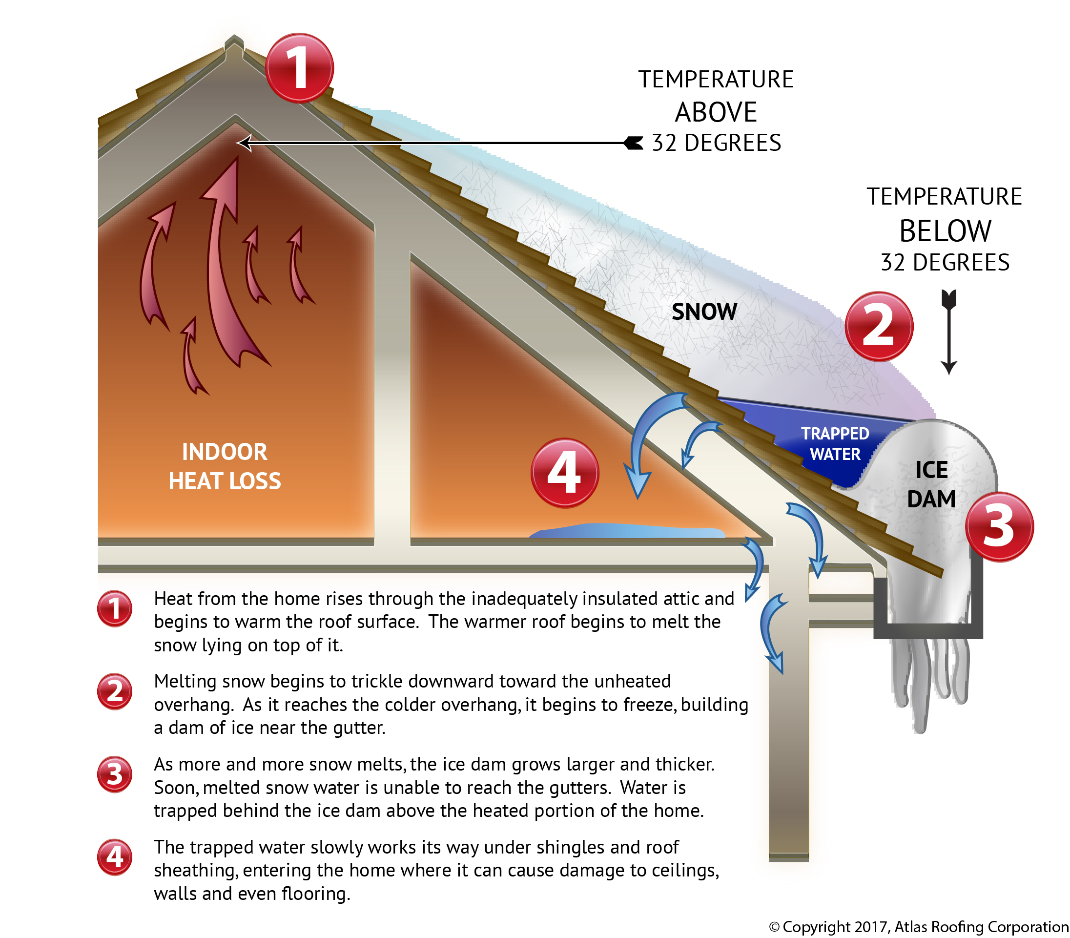 Icicles And Ice Dams Better World Builders