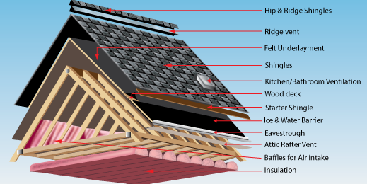 Rim Joist with dirty fiberglass batt insulation