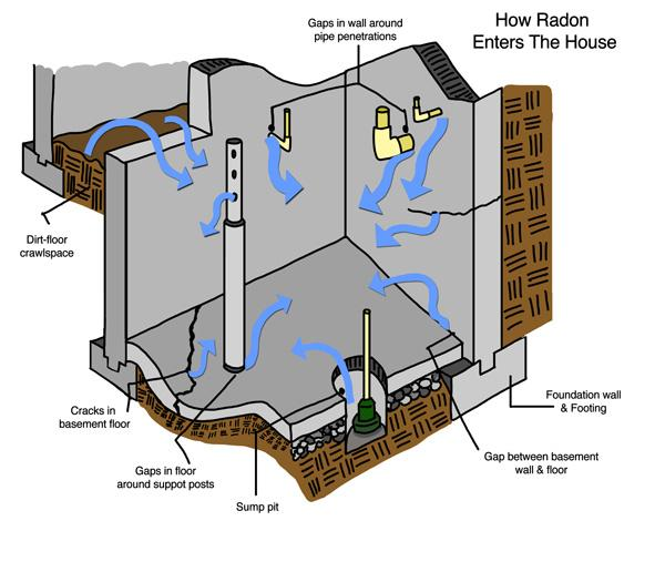 How Radon enters your home, radon test